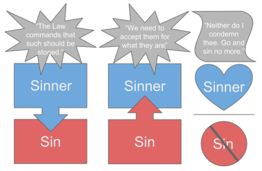 Tolerance Sinner and Sin