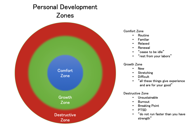 Personal Development Zones